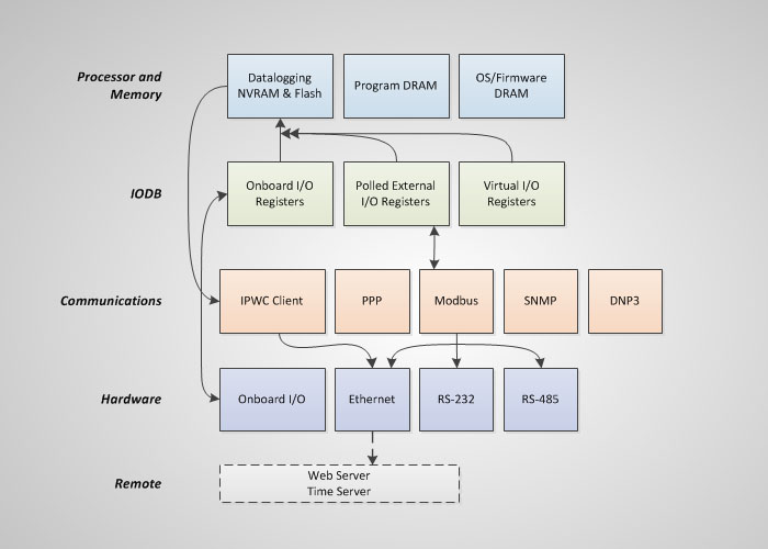 IPm block diagram